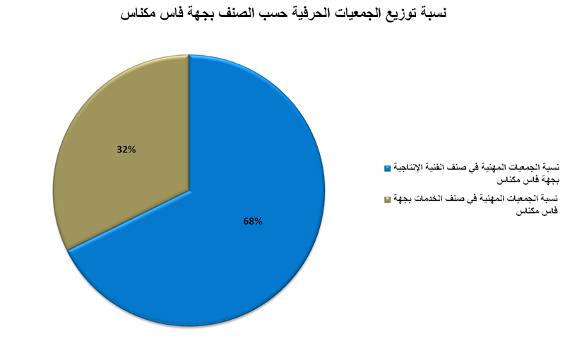 توزيع الجمعيات المهنية حسب الصنف بجهة فاس مكناس