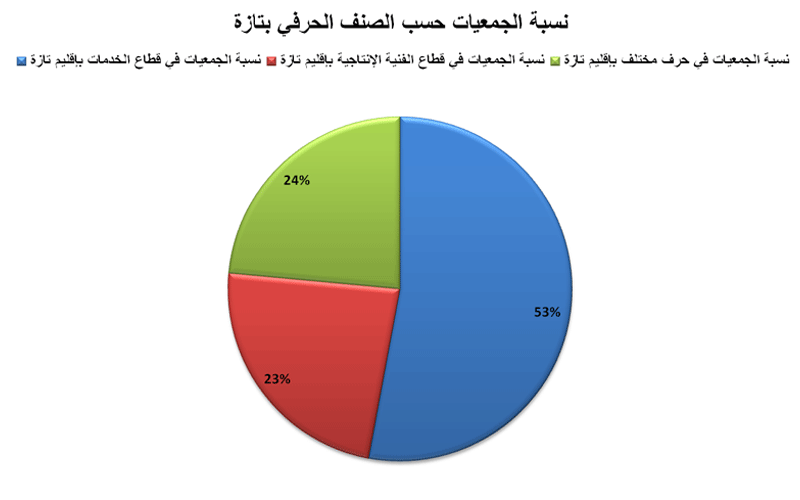 توزيع الجمعيات حسب الصنف الحرفي بإقليم تازة