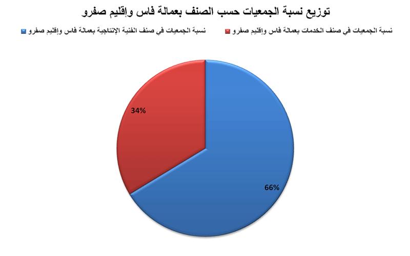 توزيع الجمعيات حسب الصنف الحرفي بعمالة فاس وإقليم صفرو