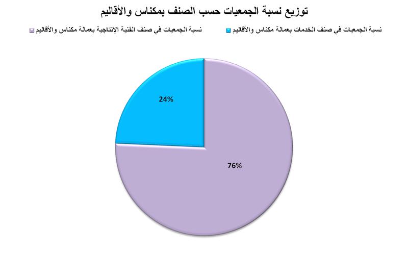 توزيع نسبة الجمعيات حسب الصنف بعمالة مكناس والأقاليم