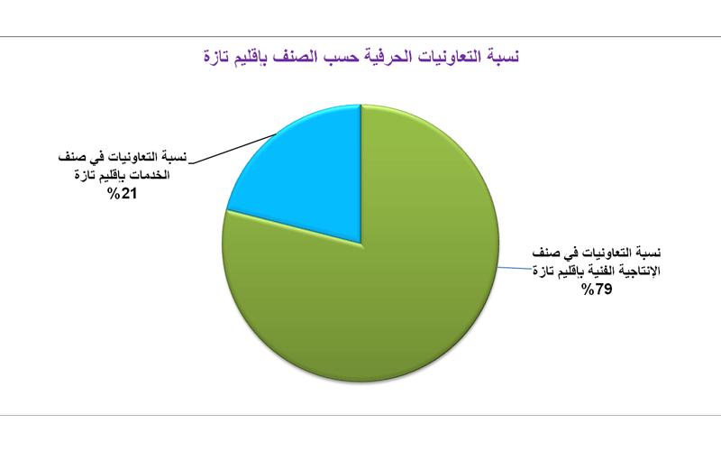 نسبة التعاونيات المهنية بإقليم تازة