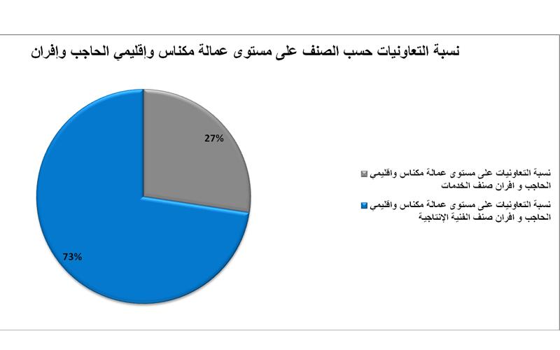 نسبة التعاونيات حسب الصنف بعمالة مكناس وإقليمي الحاجب وإفران