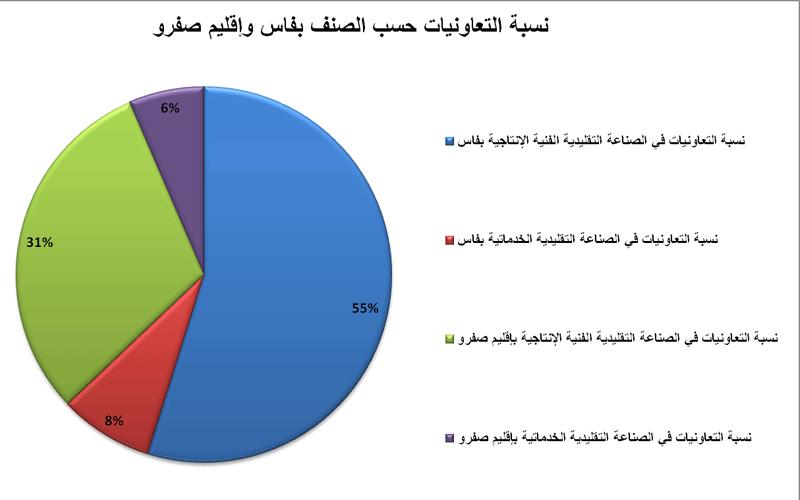 نسبة التعاونيات المهنية بعمالة فاس وإقليم صفرو